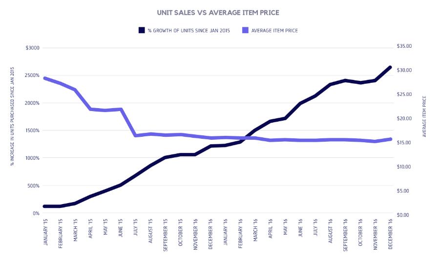 washington-sales-vs-price-min-1-1